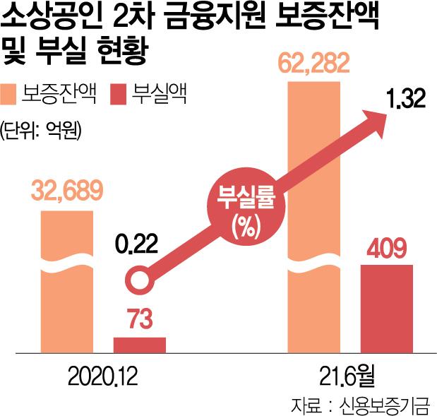 자영업 빚폭탄 터진다…부실률 6개월새 6배 폭증