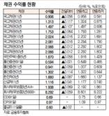 [표]채권 수익률 현황(7월 15일)