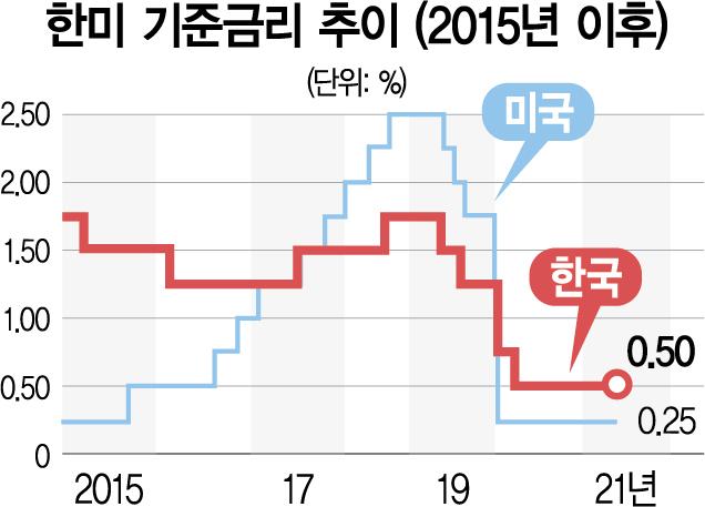 이주열 '내달 금통위서 금리인상 논의'…4차 대유행에도 10월 단행 '무게'