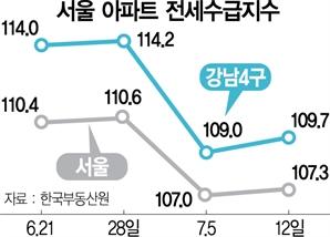 계속되는 서울 전세난…전세수급지수도 한주만에 '반등'
