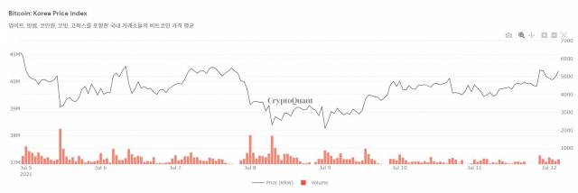 [노윤주의 비트레이더] 암호화폐 시장 끊임없는 하락…대량 매도 나오나