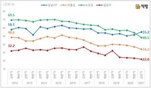 17%에서 25.3%로…서울 부동산 10건 중 2.5건 외지인 샀다