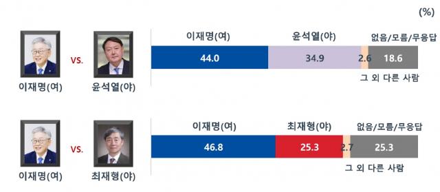하락 속도 커진 윤석열, 지지율 10%까지 추락…1위 이재명 27.1%