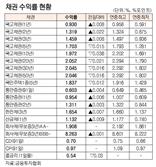 [표]채권 수익률 현황(7월 19일)