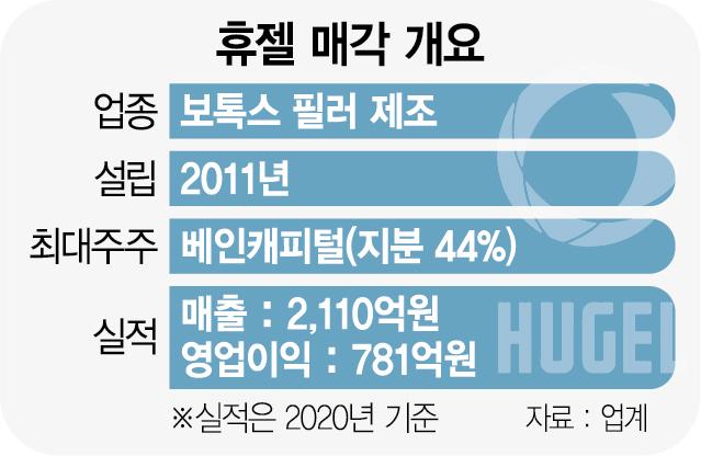 [단독] 삼성도 '휴젤 인수전' 뛰어드나
