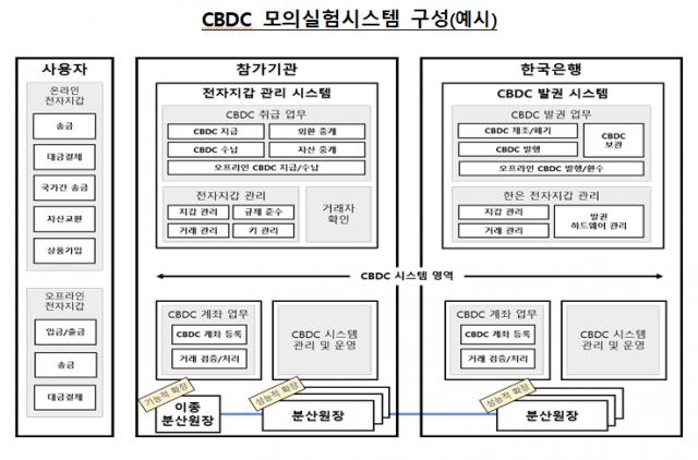 한국은행 CBDC 모의실험, 카카오 블록체인 자회사 그라운드X 선정