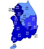 7월 입주 경기 전망 '양호' 흐름 유지