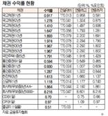 [표]채권 수익률 현황(7월 20일)