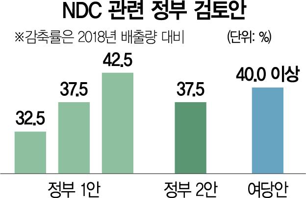 [단독]'2030년 42.5% 감축' 脫탄소 시계 더 빨라졌다