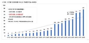 """""""여름철 기온 30℃ 넘을시 타이어펑크사고 66% 증가"""""""