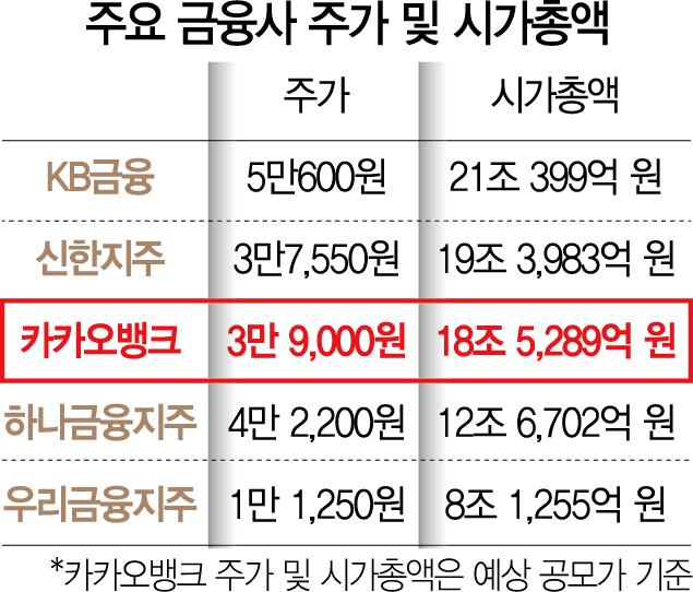 [단독] 카카오뱅크 기관청약 2,400조 넘겨 '사상 최대'…수요예측 경쟁률 1,700대 1 돌파