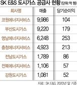 SK E&S 투자유치 청신호…PEF 5곳 이상 관심