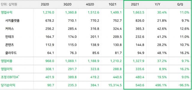 네이버 사상 최대 분기 매출 1조6635억…신사업 비중 50% 넘었다