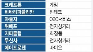 코로나에도 '제2 벤처붐'…국내 유니콘 15곳 역대 최다
