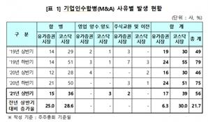 올 상반기 M&A 진행한 상장사 56社...전년比 21.7%↑