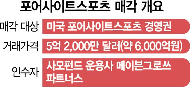 [단독] 우즈도 쓴 스윙 분석기 美 포어사이트, 韓 PEF가 인수