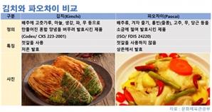 김치의 중국어 표기는 파오차이(泡菜) 아닌 '신치(辛奇)'