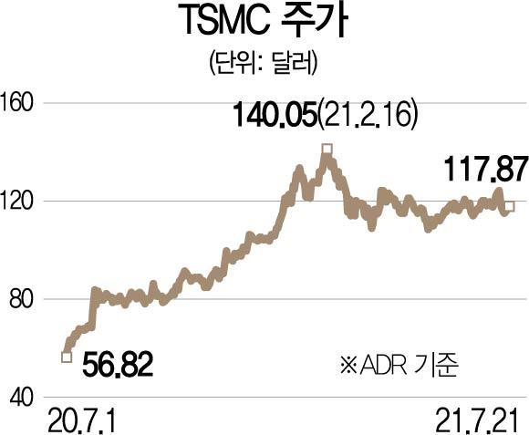 [글로벌핫스톡] 세계 1위 파운드리 TSMC…수급 영향으로 주가반등 기대