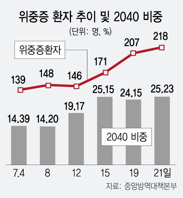 위중증 25%가 2040…'잔여백신이라도 맞자' 무한 클릭