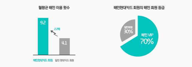 배민 현대카드 회원 70%가 '배민 VIP'