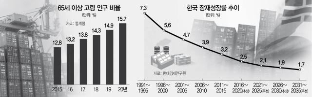 '고령화 리스크' 경고한 피치, 韓 잠재성장률 2.5%→2.3% 하향