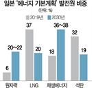 """""""원전 3배 늘리고 LNG 절반 감축"""" 日 탈탄소 전략은 韓과 '정반대'"""