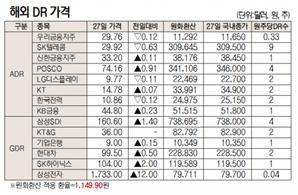 [표]해외 DR 가격(7월 22일)