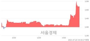 <유>국동, 3.38% 오르며 체결강도 강세 지속(136%)