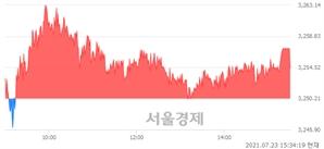 [마감 시황]  기관 매수 우위.. 코스피 3254.42(▲4.21, +0.13%) 상승 마감