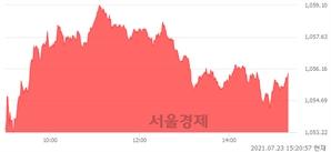 오후 3:20 현재 코스닥은 48:52으로 매수우위, 매도강세 업종은 인터넷업(4.21%↑)