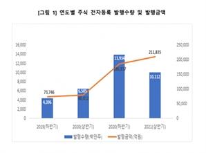 올 상반기 주식 전자등록 발행액 21조...전년比 165%↑