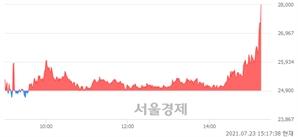 <코>이노뎁, 장중 신고가 돌파.. 26,950→28,000(▲1,050)