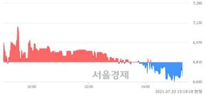 <코>디지탈옵틱, 매도잔량 339% 급증