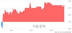 <코>네오리진, 3.22% 오르며 체결강도 강세 지속(133%)