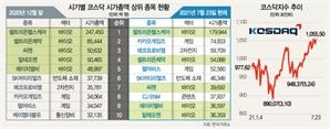 코스닥 바이오株 장악력 '반토막'…게임·친환경·2차전지株 약진