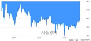 <코>지엔원에너지, 매수잔량 329% 급증