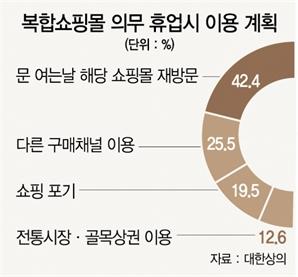 """소비자 60% """"복합몰 공휴일 의무휴업 반대"""""""