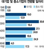 """베이비부머 은퇴 눈앞…""""노인에 맞는 일자리 시급"""""""