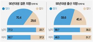 """男 경제불안·女 육아부담…MZ세대 10명중 3명 """"혼자 살래요"""""""