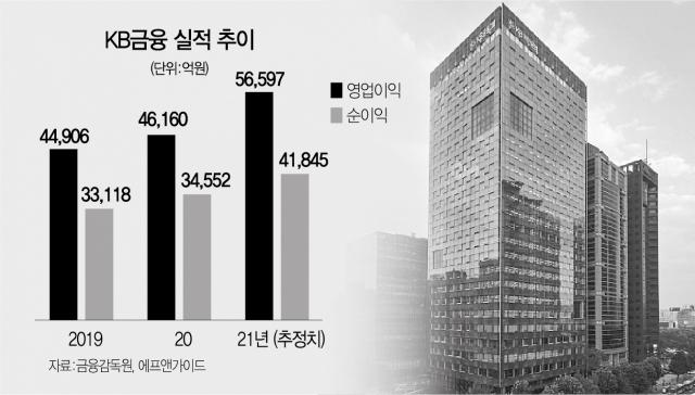 KB금융, 은행·비은행 동반성장…'주주친화' 정책도[서경스타즈IR]