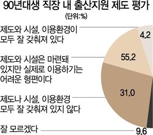 """""""출산지원 있어도 제대로 못써"""" 86%"""