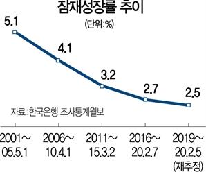 """""""노동 비효율성 없애 잠재성장률 높여라"""""""