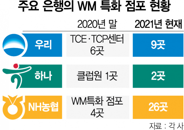 [발칙한 금융] '진짜' 부자 모시기 경쟁 나선 시중은행… 왜?