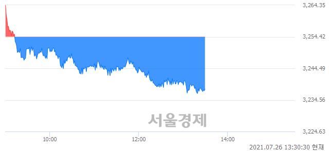 오후 1:30 현재 코스피는 41:59으로 매수우위, 매수강세 업종은 운수창고업(0.28%↓)