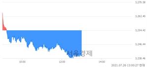 오후 1:00 현재 코스피는 42:58으로 매수우위, 매수강세 업종은 섬유의복업(0.16%↓)