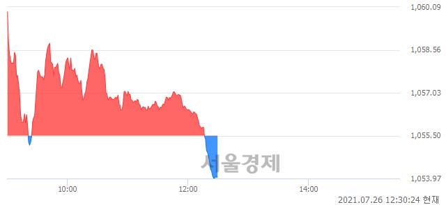 오후 12:30 현재 코스닥은 44:56으로 매수우위, 매수강세 업종은 방송서비스업(0.59%↑)