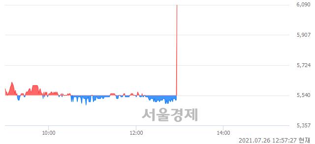 코엠아이텍, 장중 신고가 돌파.. 6,030→6,060(▲30)