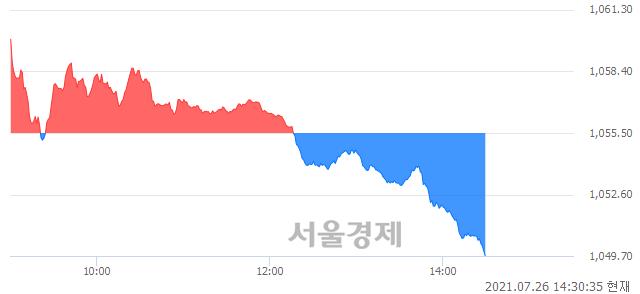 오후 2:30 현재 코스닥은 44:56으로 매수우위, 매수강세 업종은 비금속업(1.05%↓)
