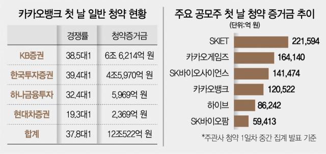 [시그널] BNK 리포트 쇼크?…카뱅, 청약 첫날 증거금 12조 원 그쳐