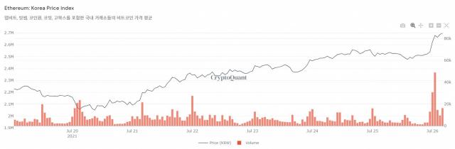 [노윤주의 비트레이더]비트코인 가격, 한 주 만에 1,000만 원 올랐다
